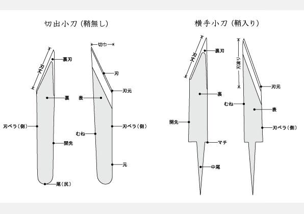 小刀の詳細